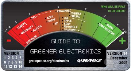 Greenpeace-Ranking