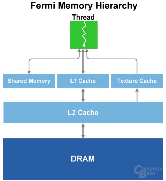Architektur-Diagramm