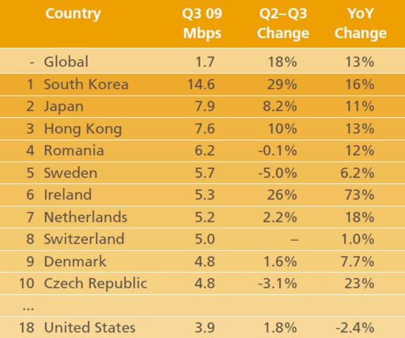 Internetverbindungsgeschwindigkeiten der Länder