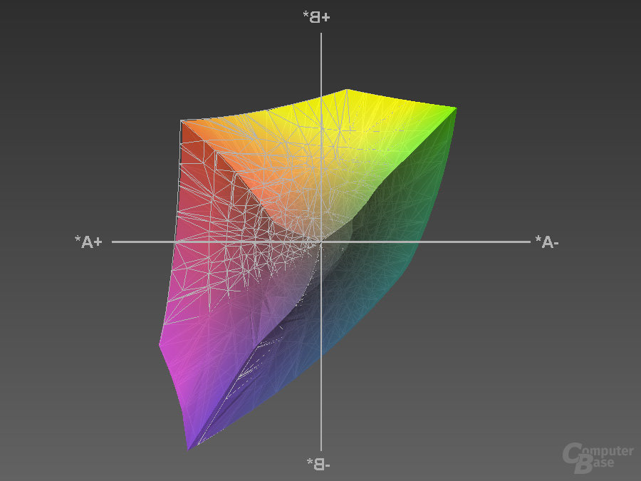 Farbraumvergleich Profilierung (sRGB-Modus) mit sRGB-Farbraum