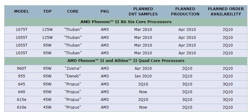 Ausschnitte aus AMDs Fahrplan