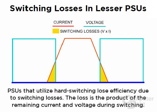 Zero-Voltage-Switching