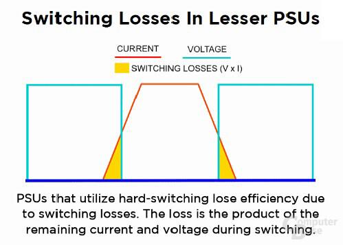 Zero-Voltage-Switching