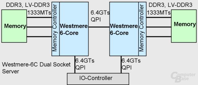 Anbindung von zwei Westmere mit sechs Kernen