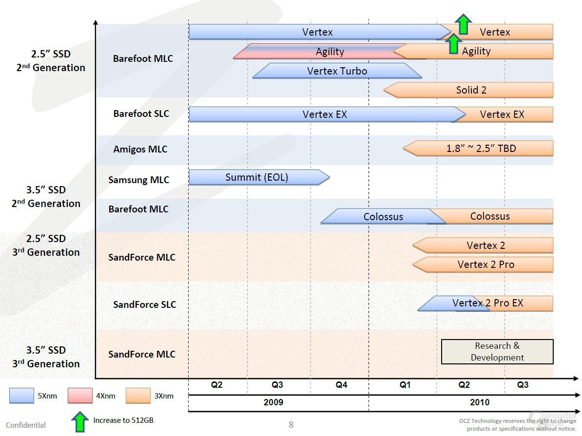 OCZs kommende SATA-SSDs