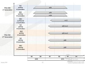 OCZs kommende PCIe-SSDs