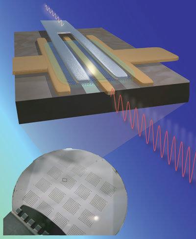 IBM ist es gelungen, einen 2-Zoll-SiC-Wafer mit klassischen Lithographie-Schritten zu prozessieren und Transistoren mit einer Grenzfrequenz von 100 GHz zu erzeugen.