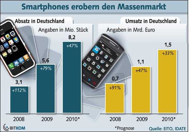 BITKOM-Studie zu Smartphones