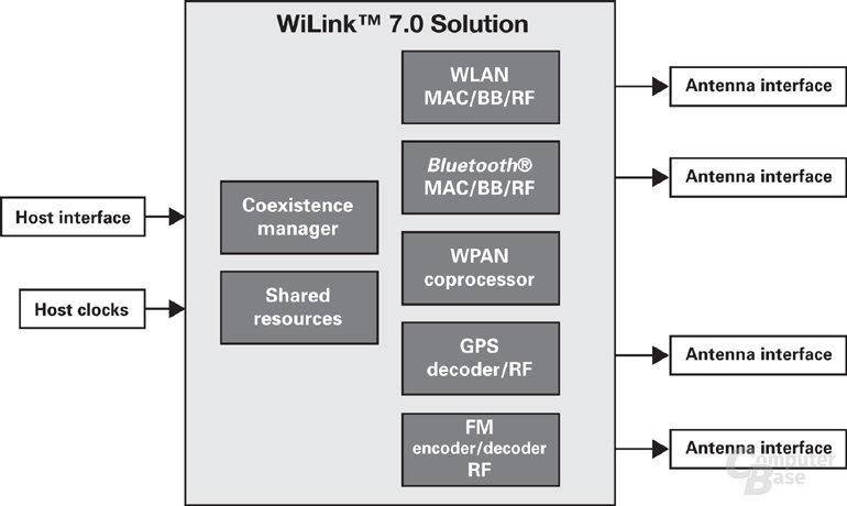Texas Instruments WiLink 7.0