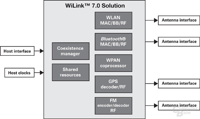 Texas Instruments WiLink 7.0