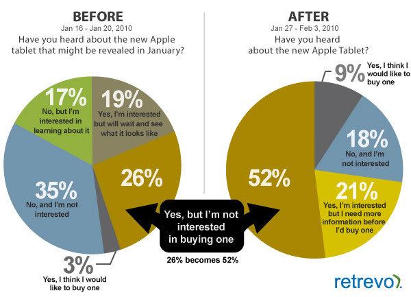 Haben Sie von Apples iPad gehört?