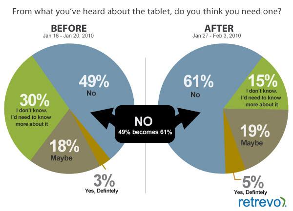 Würden Sie ein iPad kaufen?