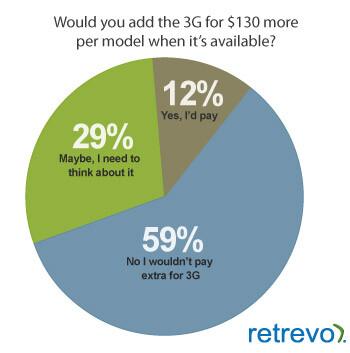Würden Sie zusätzlich Geld für UMTS ausgeben?