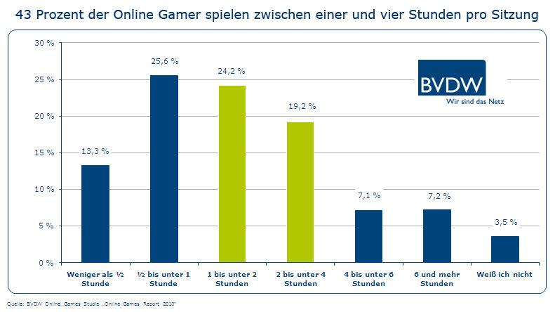 Spieldauer pro Sitzung in Online-Games