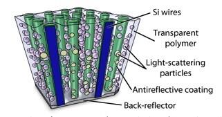 Schematische Zeichnung der Elemente in der Solarzelle