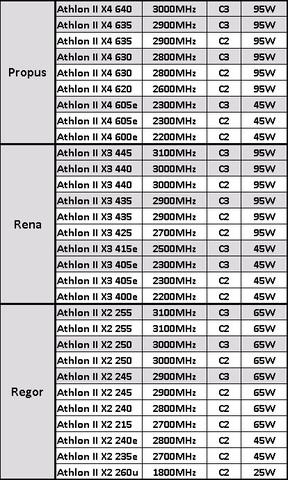 Zwölf Prozessoren von AMD mit C3-Stepping