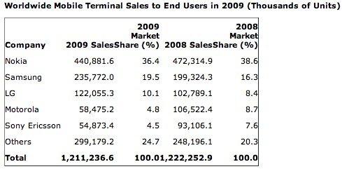 Weltweit verkaufte Mobiltelefone an Endkunden – Hersteller