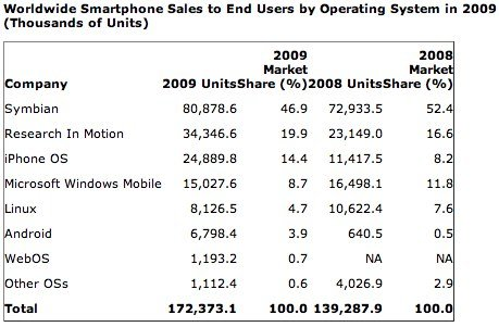 Weltweit verkaufte Mobiltelefone an Endkunden – Betriebssystem
