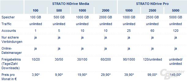 HiDrive-Tarife