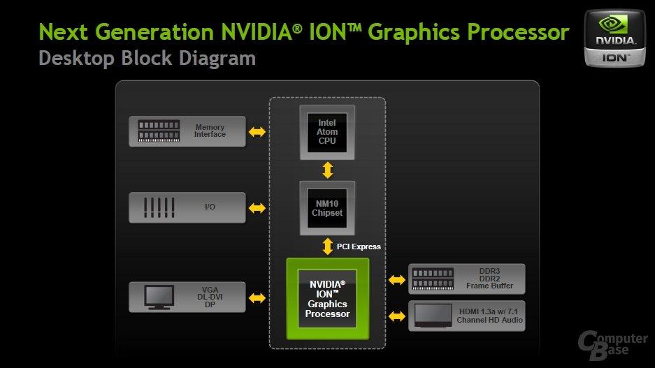 Nvidia Ion GPU