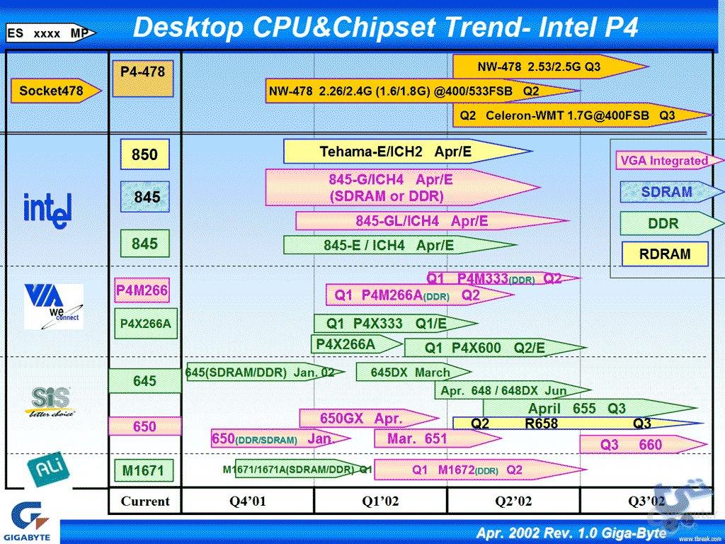 Chipsätze für Intel Pentium 4
