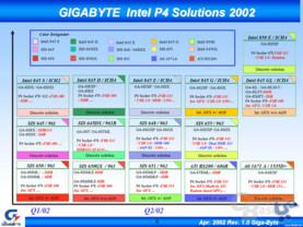 Gigabyte Motherboards für Pentium 4