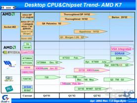 Chipsätze für AMD Prozessoren