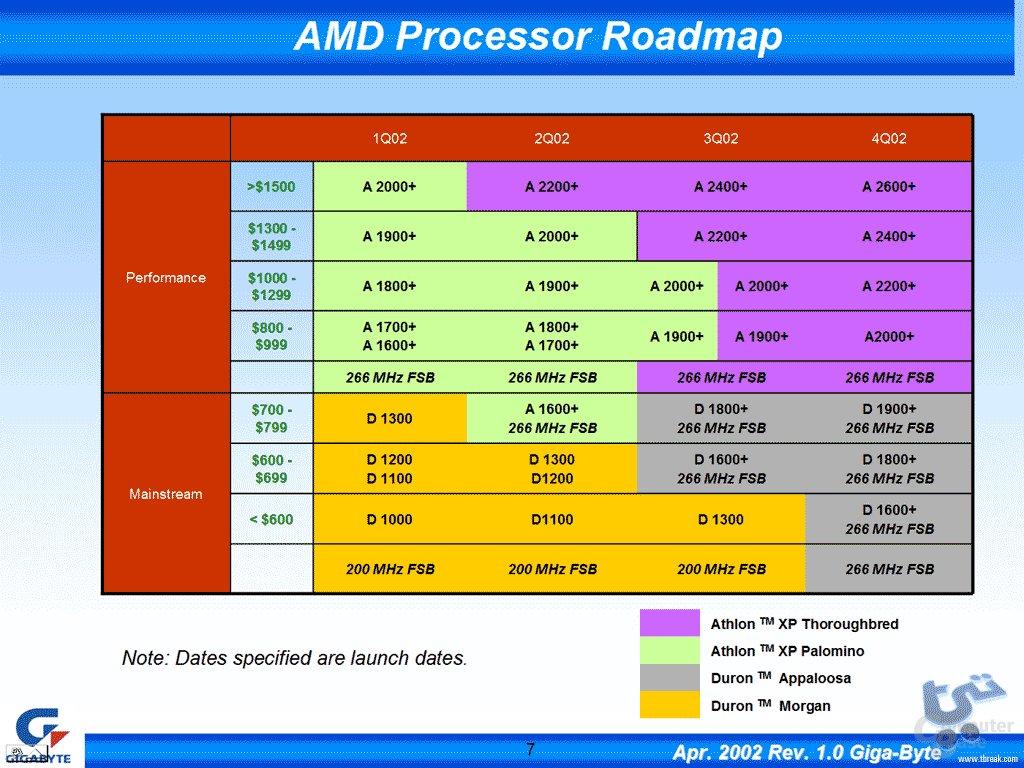 Prozessor-Roadmap für AMD Prozessoren