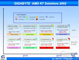 Gigabyte Motherboards für AMD Prozessoren