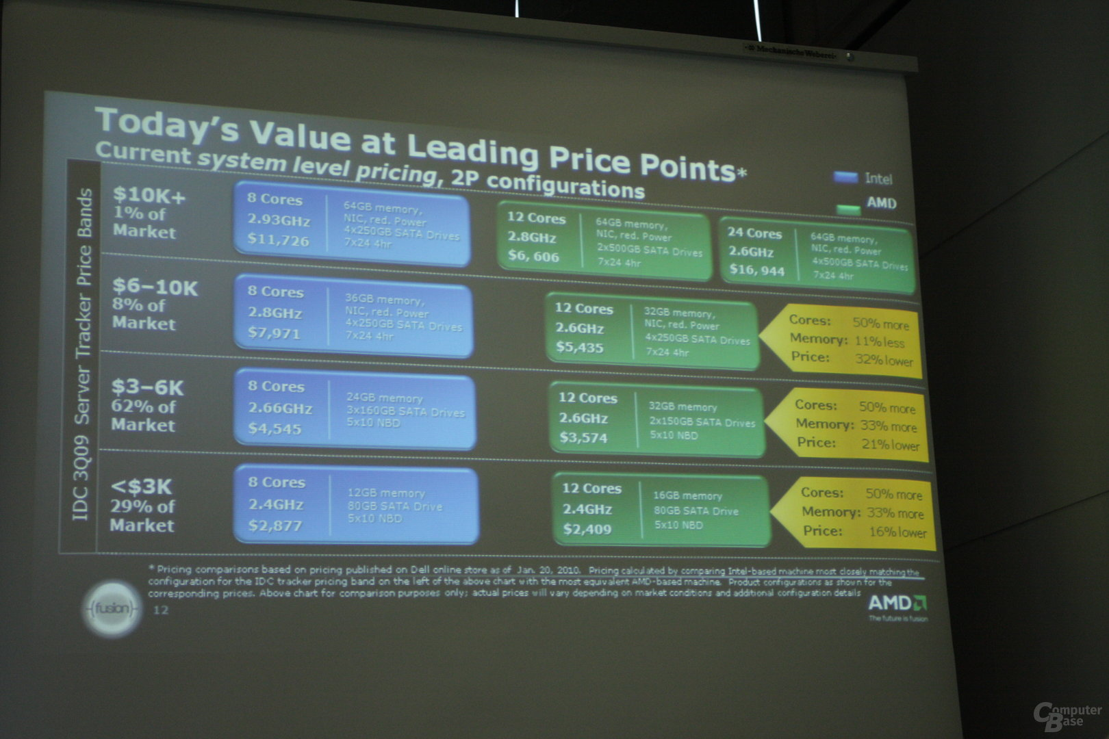 AMD Server Briefing