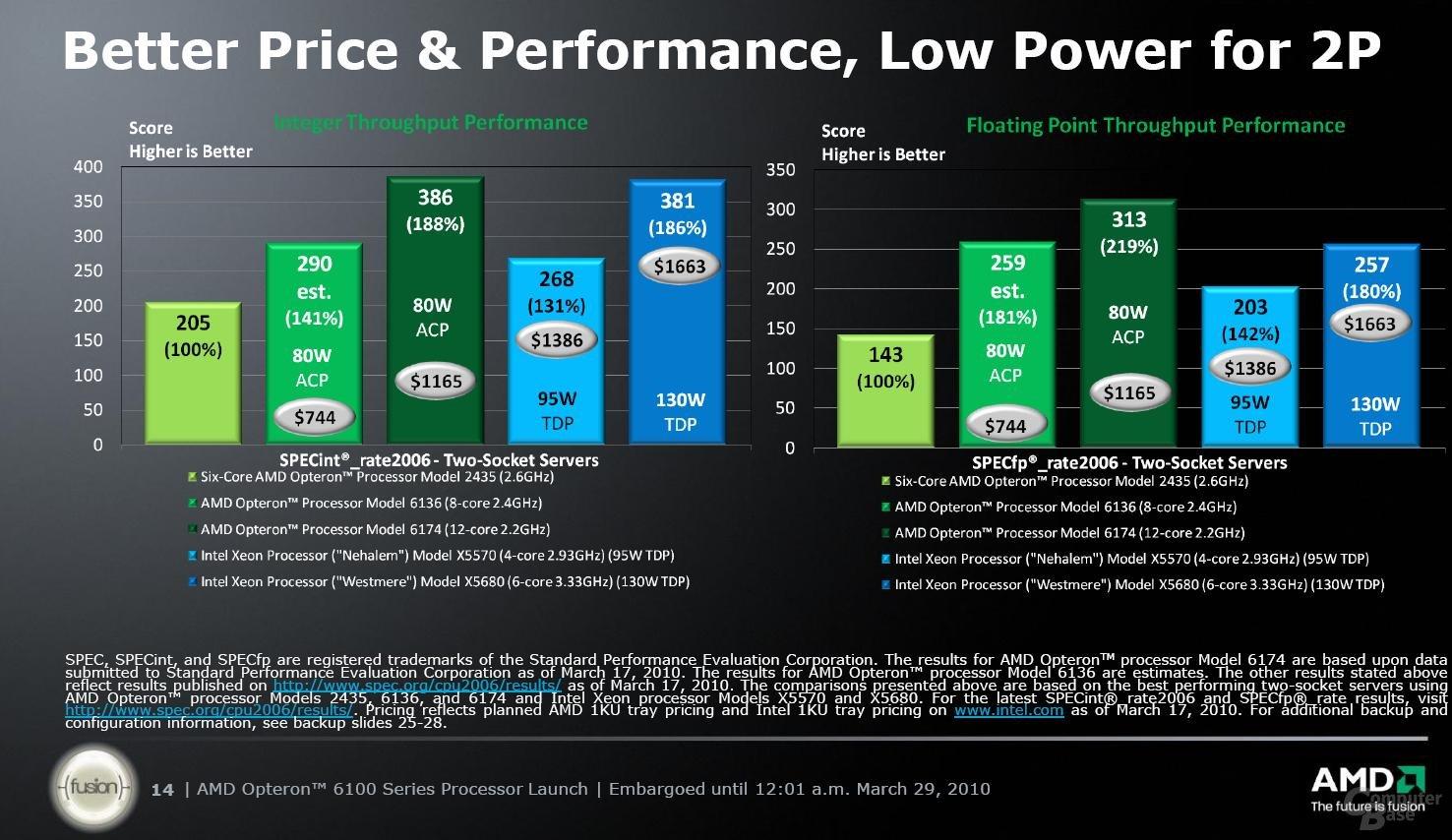 Performance-Vorhersagen und Vergleich von ACP zu TDP