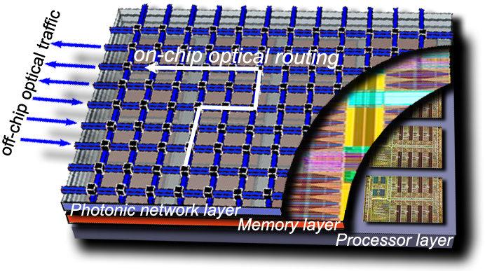 Schematische Zeichnung eines Chips mit optischem Netzwerk