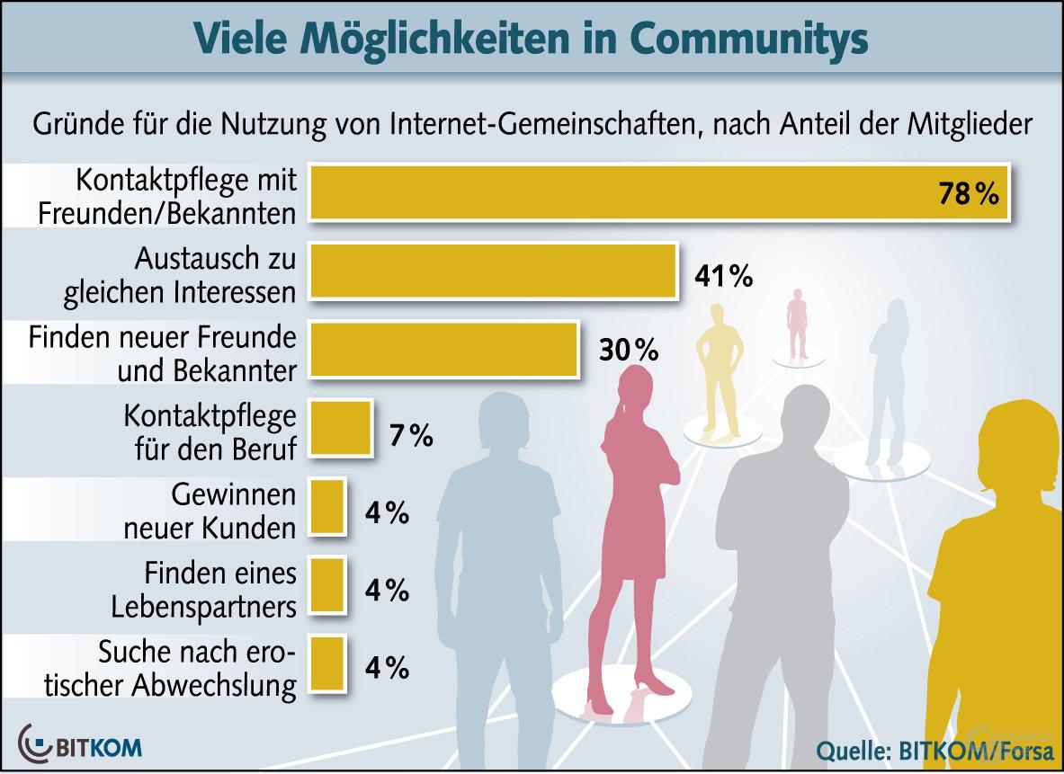 Gründe für die Mitgliedschaft in sozialen Netzwerken unter allen Befragten