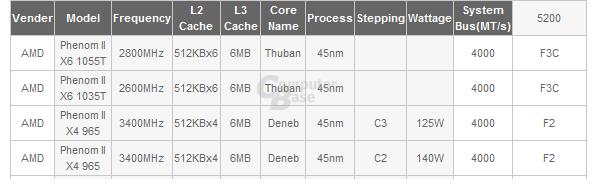 Gigabyte-Unterstützung für Phenom II X6