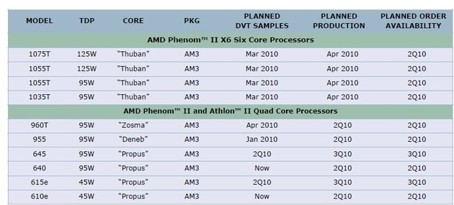 Frühe Infos zu den Phenom II X6
