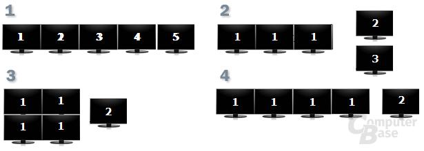 Display-Konfiguration