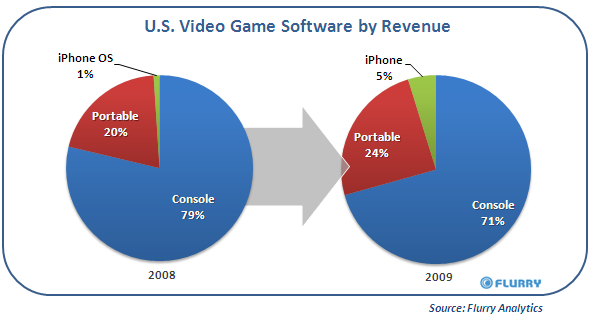 US Video Game Share 2008/2009