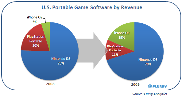 US Portable Game Share 2008/2009