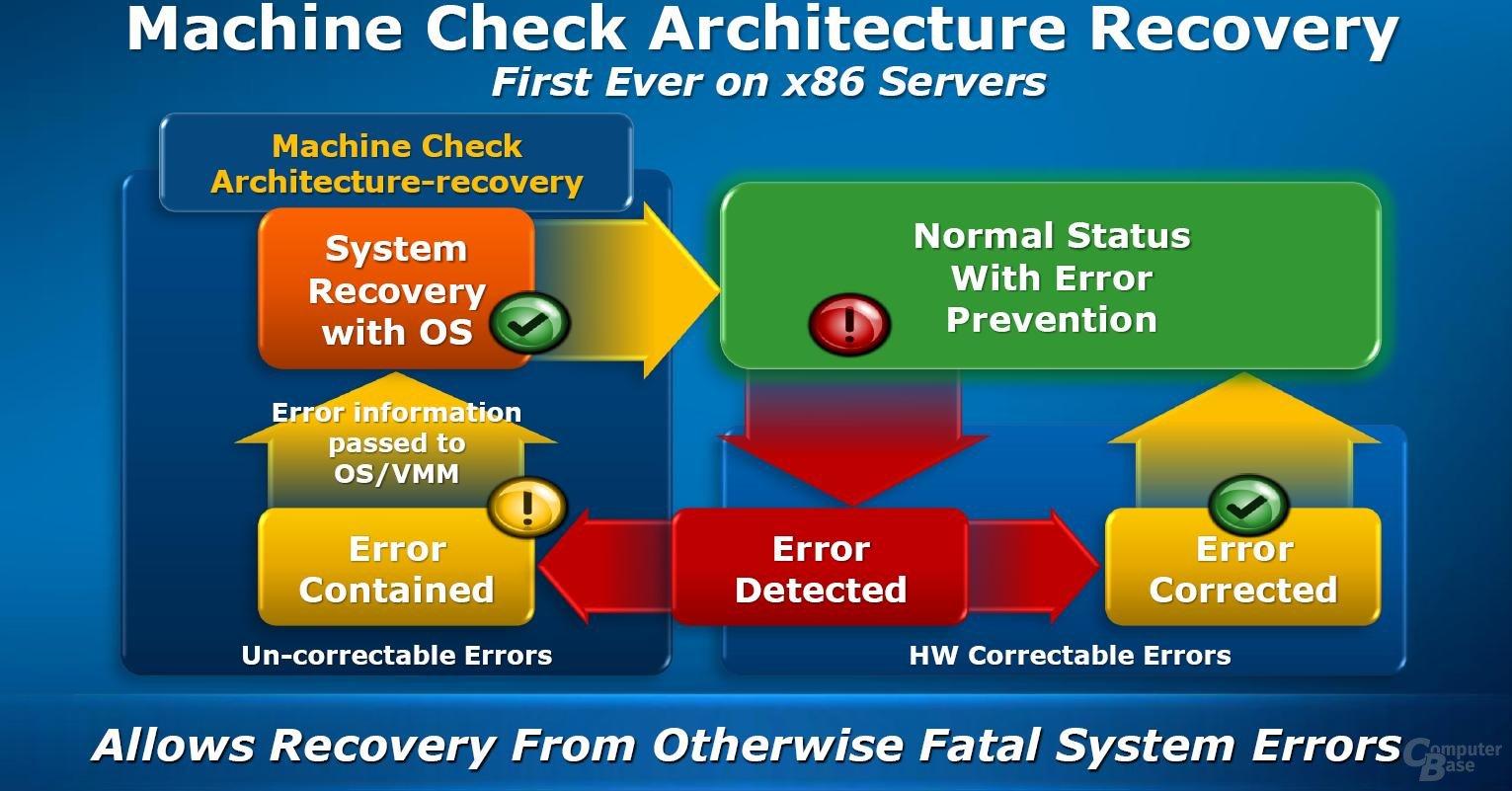 Machine Check Architecture Recovery