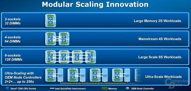 modulares Design für bis zu 256 Prozessoren
