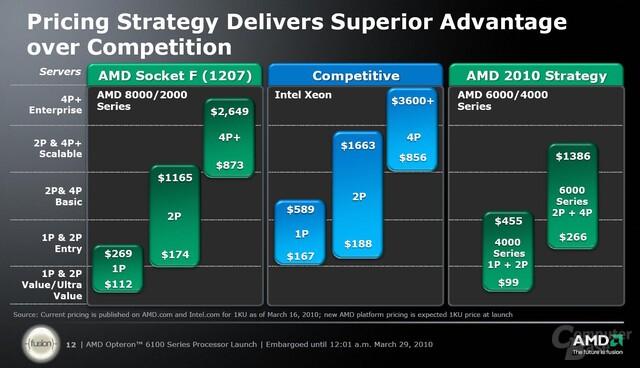AMDs Preisstrategie gegen Intels neue Modelle