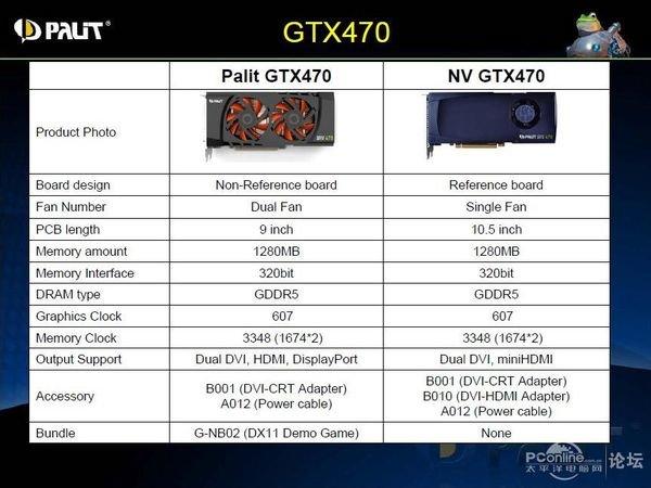 Palit GeForce GTX 470 mit neuem Kühler und DisplayPort