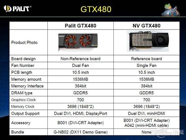 Palit GeForce GTX 480 mit neuem Kühler und DisplayPort