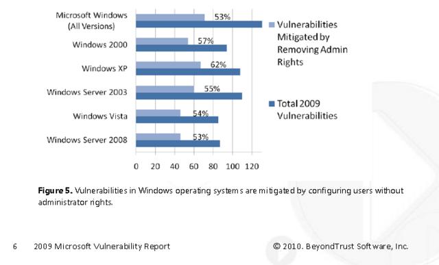 Analyse der Sicherheitslücken in Microsoft-Produkten
