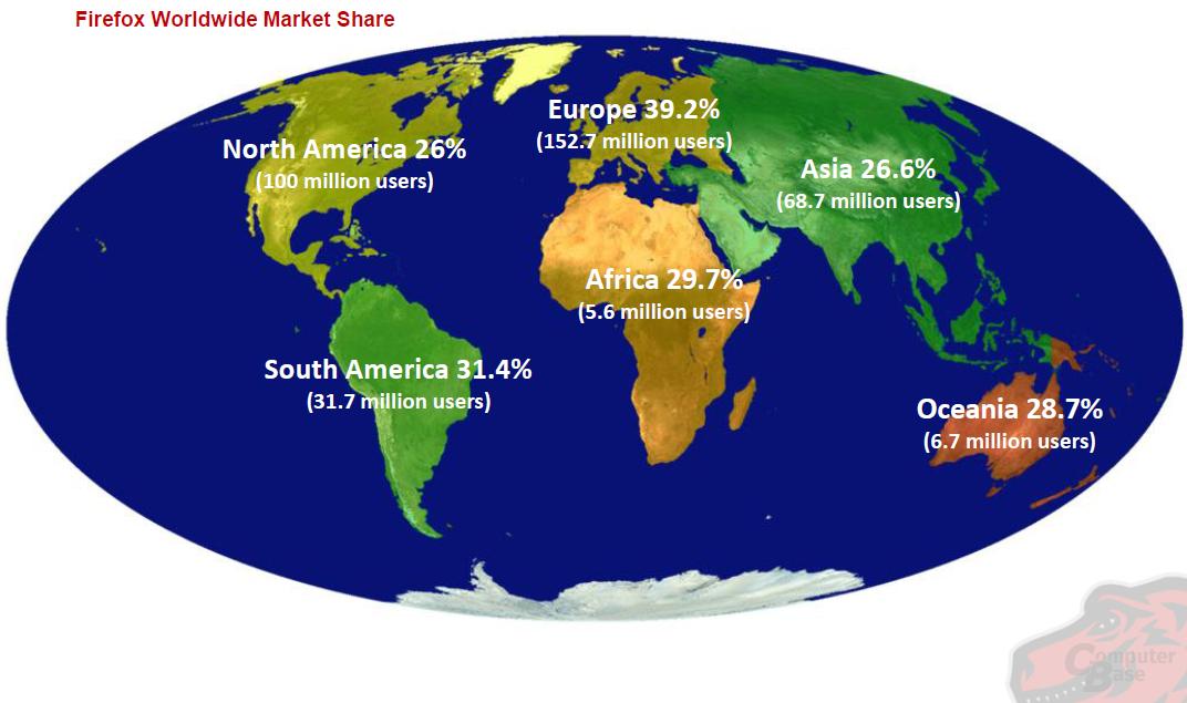 Marktanteil des Browsers Firefox je Kontinnent
