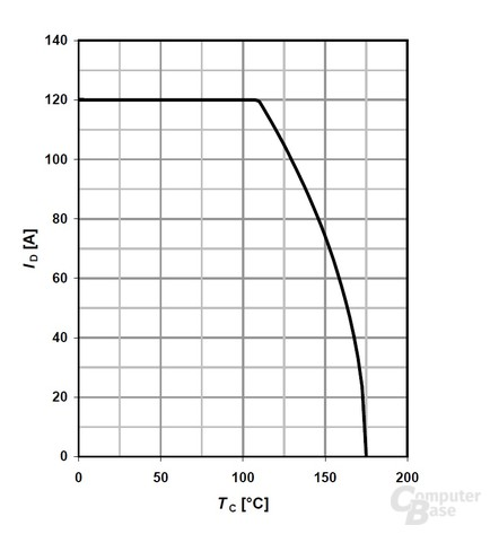 Cougar GX G600 – Transistor