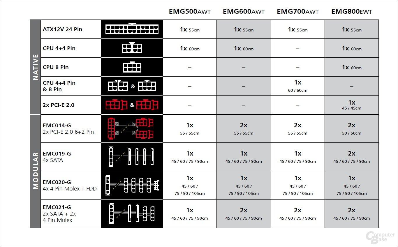 Enermax Modu87 – Kabellängen