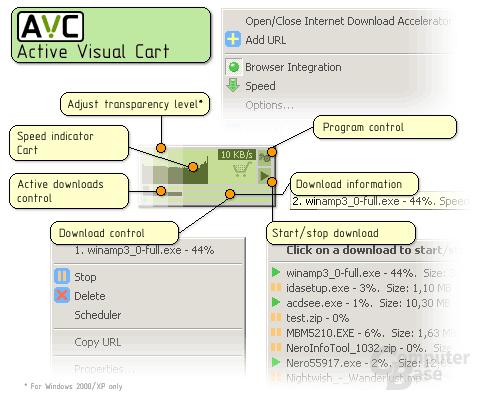 Active Visual Cart technology