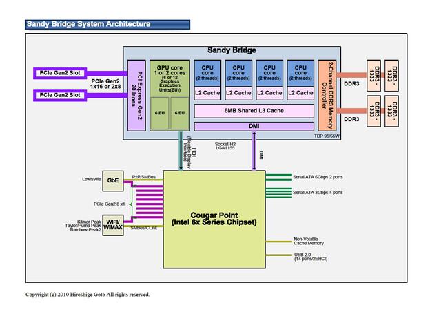 "Intels 32-nm-Prozessor ""Sandy Bridge"""