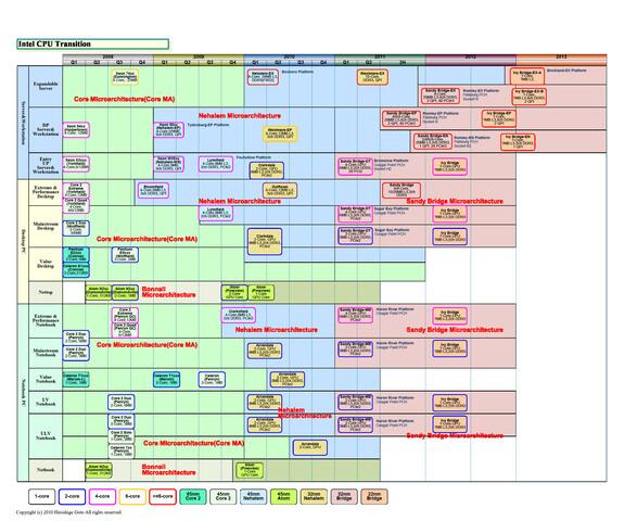 Intels Fahrplan für die Plattformen